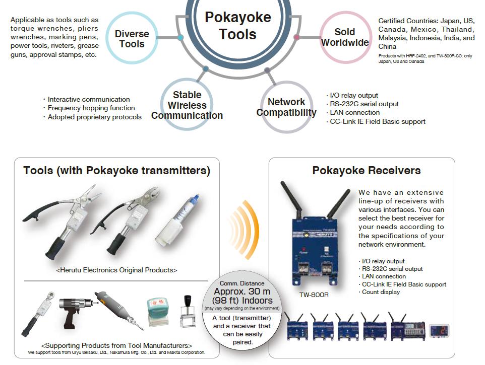 Pokayoke Tools TW-800 Series Transmitter, Receiver - HERUTU